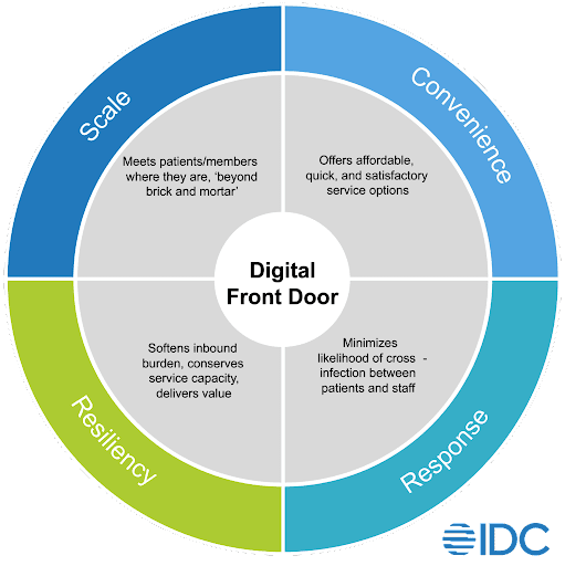 Characteristics of the Digital Front Door - Convenience, Response, Resiliency, Scale